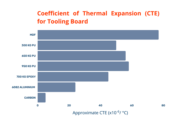 graph illustrating the coefficient of thermal expansion for different types of tooling board, with MDF being the highest and carbon being the lowest