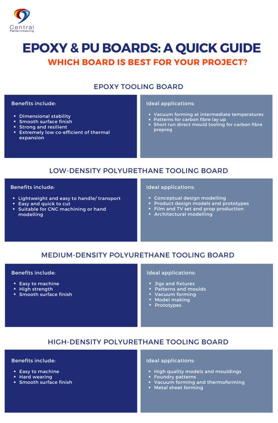 PU & Epoxy Boards Guide